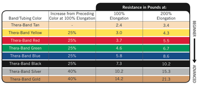 resistance exercise tube colours